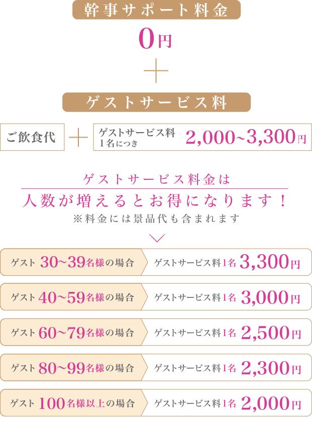 【結婚式総合保険付き】幹事サポートプラン